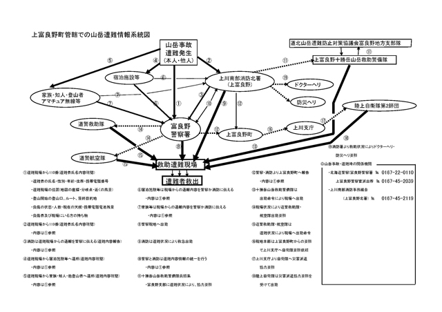 chematic flow diagram for mountain distress information in the district of Kamifurano municipality